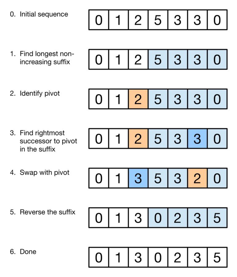 next-permutation-algorithm